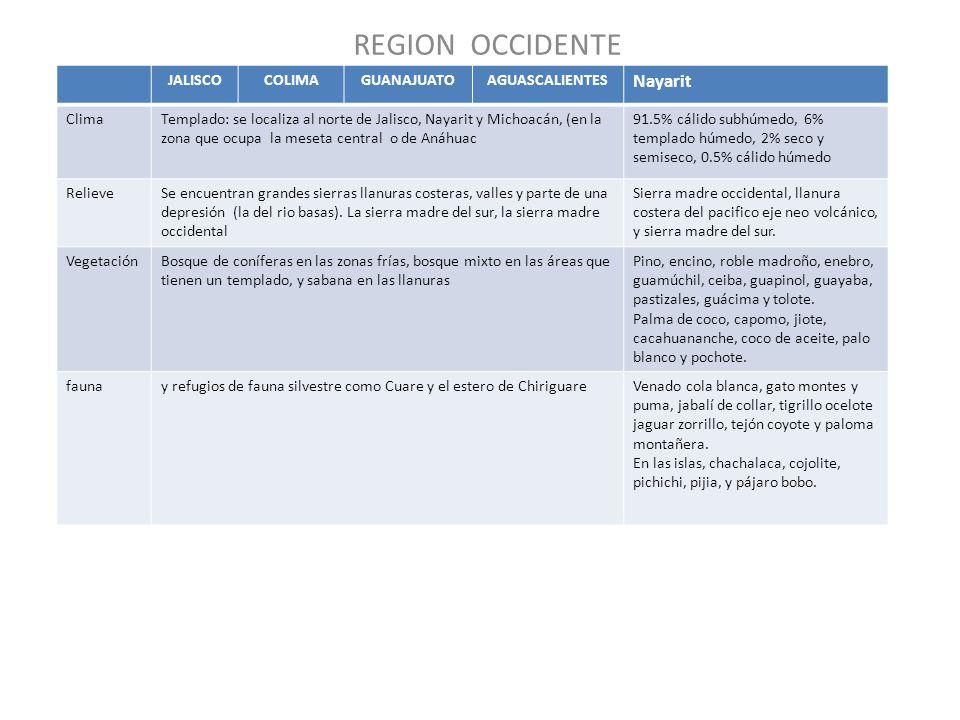 REGION OCCIDENTE Nayarit JALISCO COLIMA GUANAJUATO AGUASCALIENTES