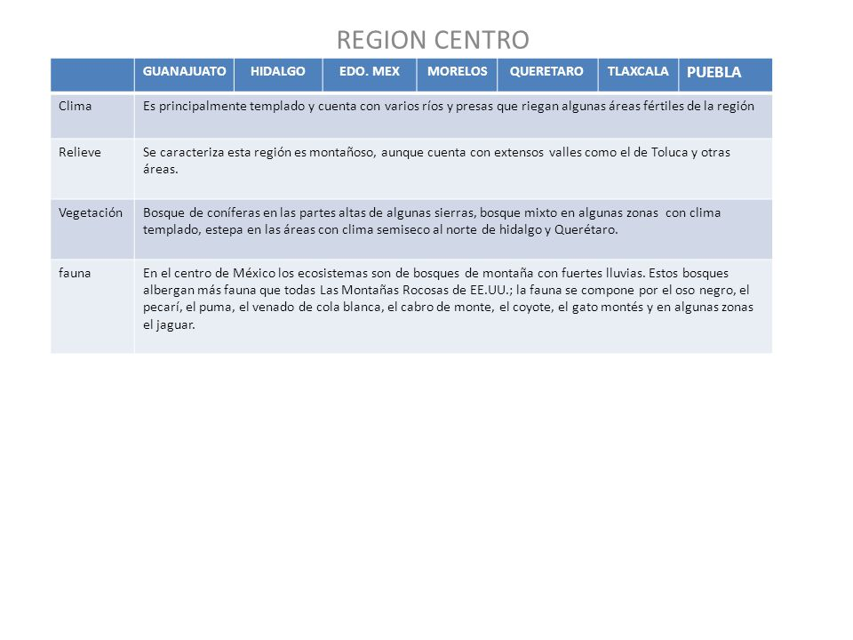 REGION CENTRO PUEBLA GUANAJUATO HIDALGO EDO. MEX MORELOS QUERETARO