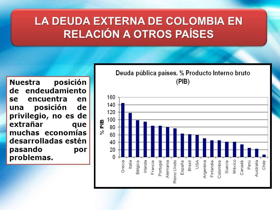 LA DEUDA EXTERNA DE COLOMBIA EN RELACIÓN A OTROS PAÍSES
