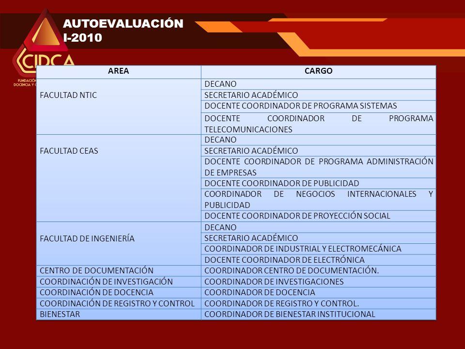 AUTOEVALUACIÓN I-2010 AREA CARGO FACULTAD NTIC DECANO