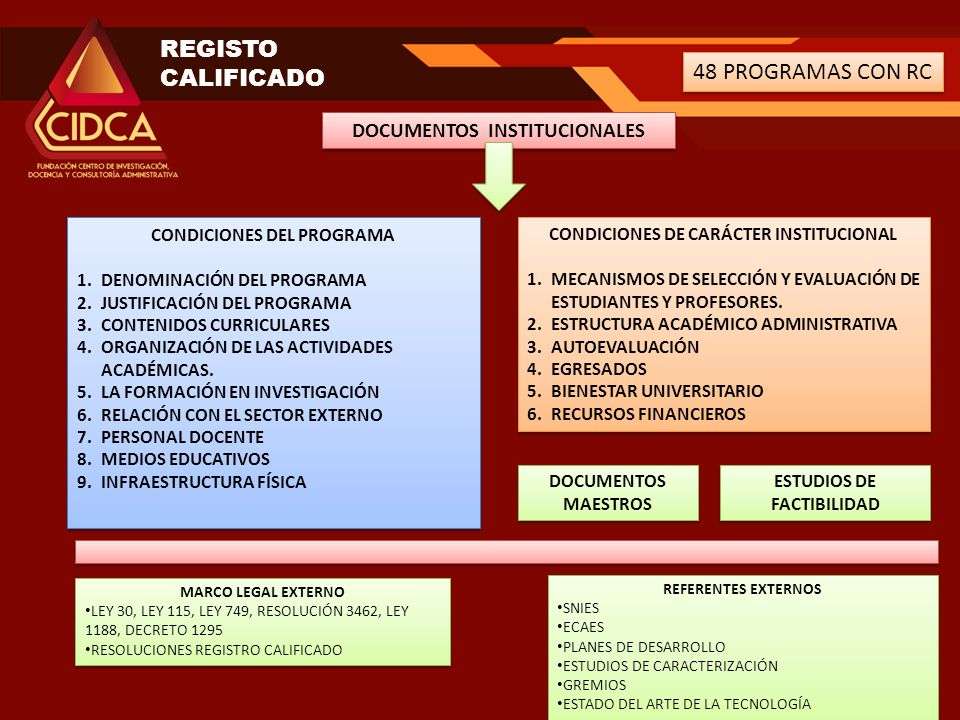 REGISTO CALIFICADO 48 PROGRAMAS CON RC DOCUMENTOS INSTITUCIONALES