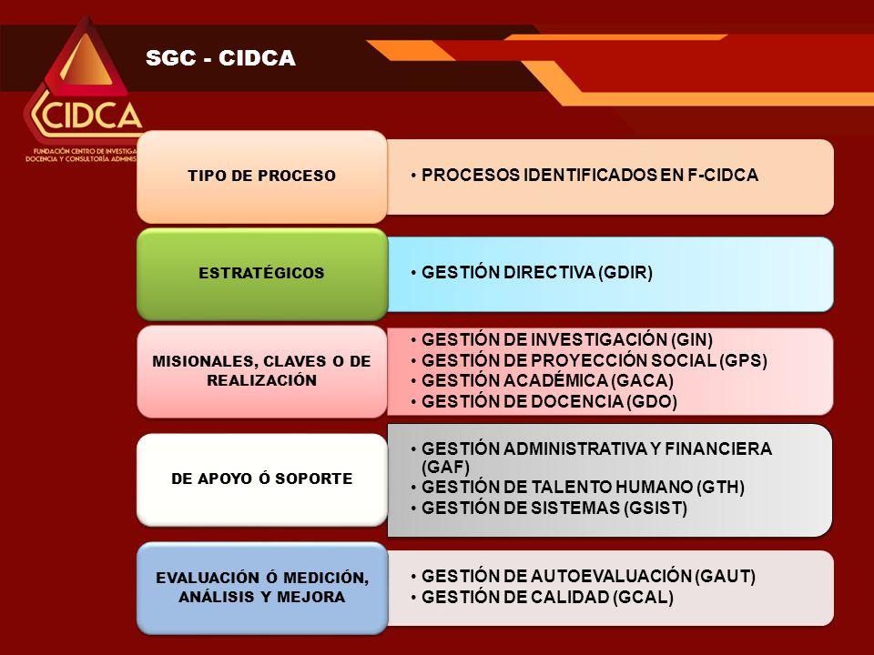 SGC - CIDCA PROCESOS IDENTIFICADOS EN F-CIDCA GESTIÓN DIRECTIVA (GDIR)