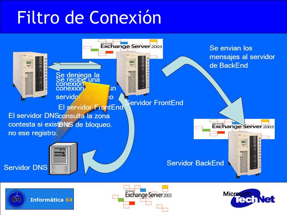 Filtro de Conexión Se envian los mensajes al servidor de BackEnd