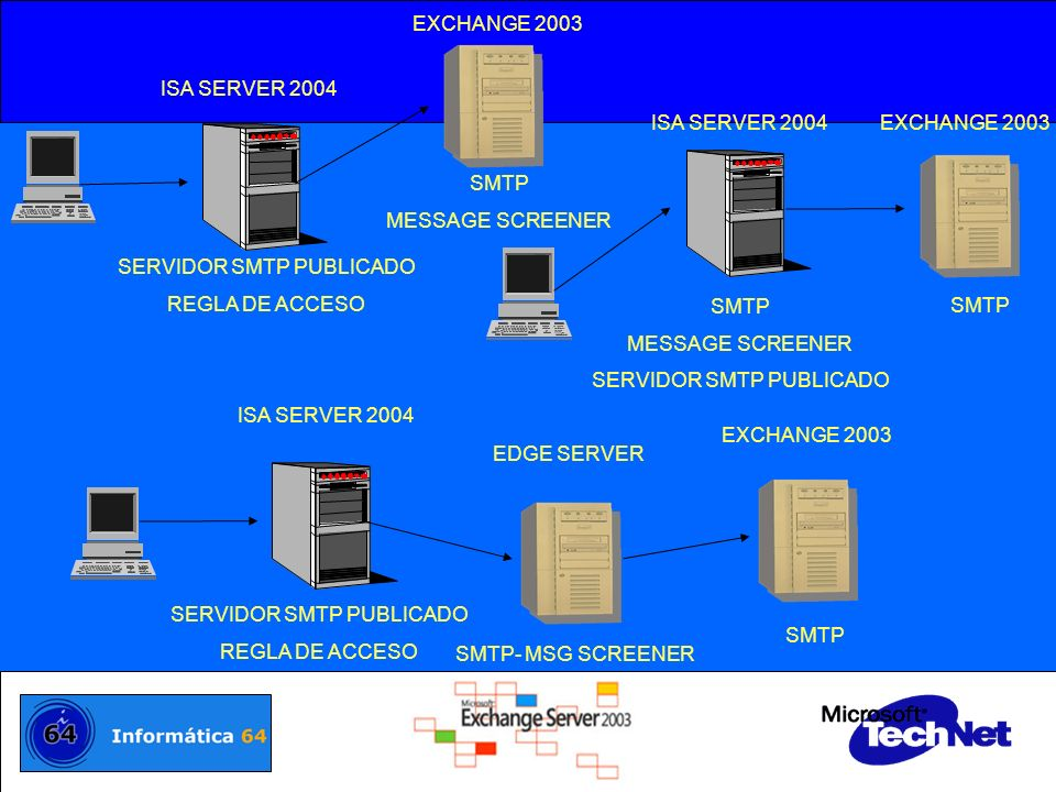 SERVIDOR SMTP PUBLICADO REGLA DE ACCESO ISA SERVER 2004 EXCHANGE 2003
