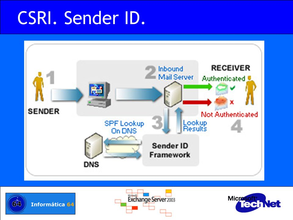 CSRI. Sender ID. Sender ID at work. Only authenticated messages are allowed to reach the Receiver. The steps in the process are: