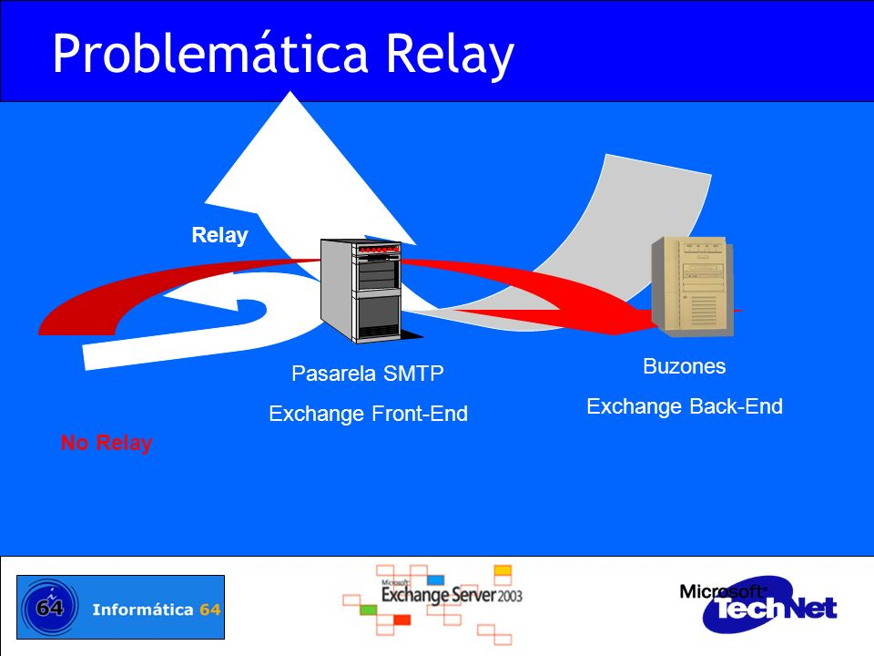 Problemática Relay Relay Buzones Pasarela SMTP Exchange Back-End