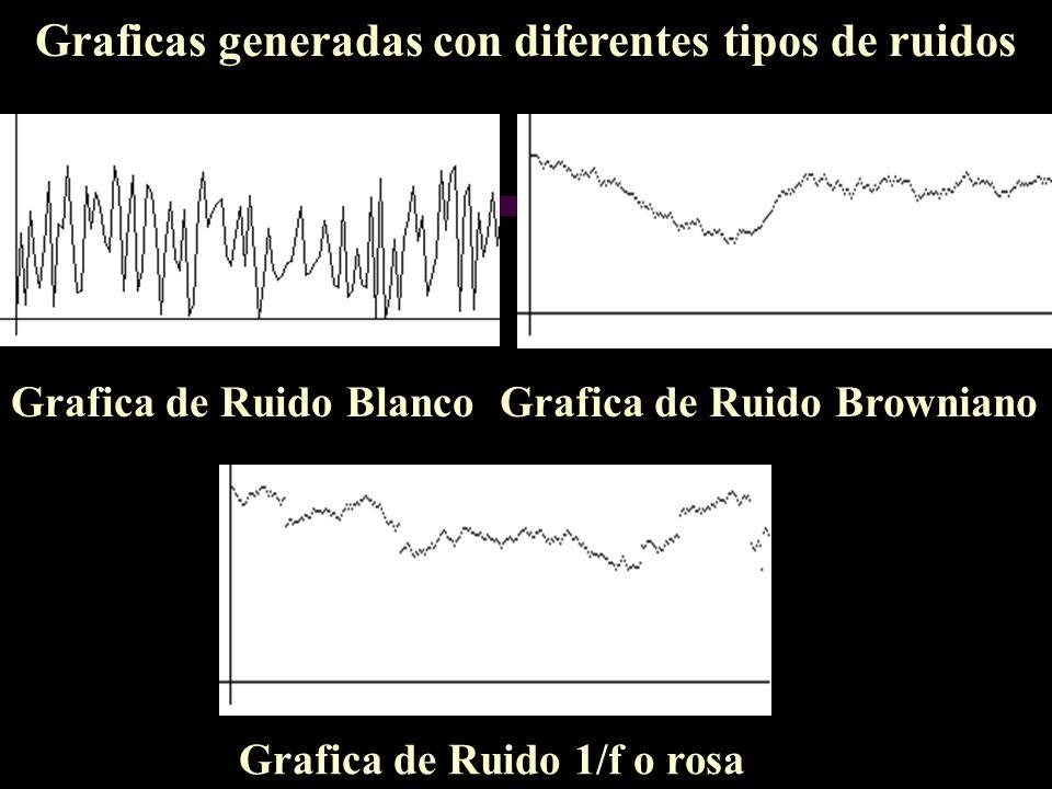Graficas generadas con diferentes tipos de ruidos