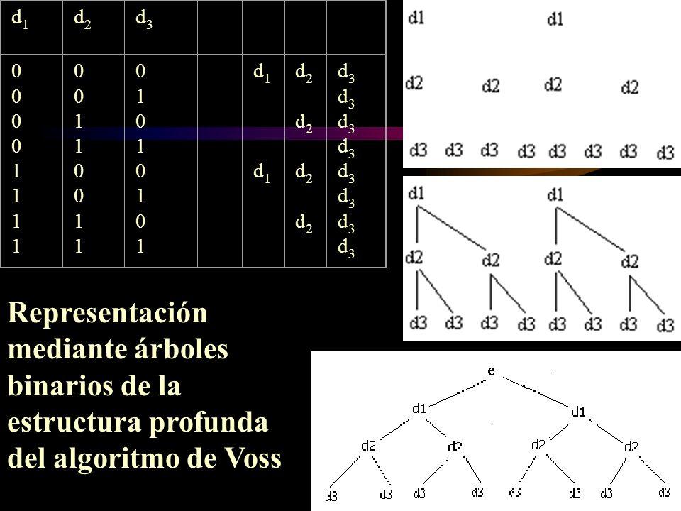 Representación mediante árboles binarios de la