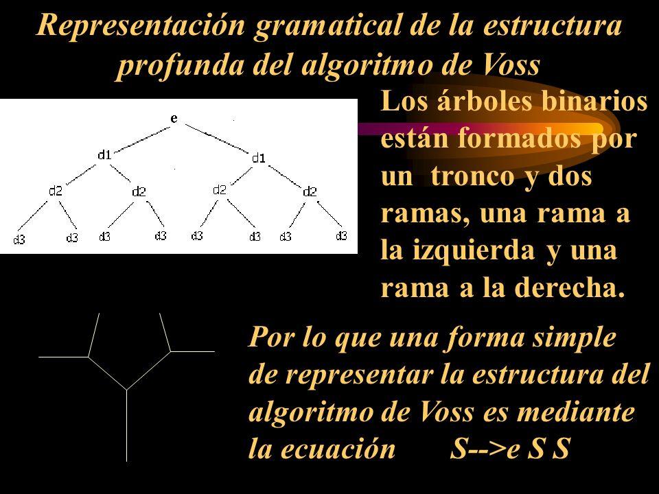 Representación gramatical de la estructura profunda del algoritmo de Voss