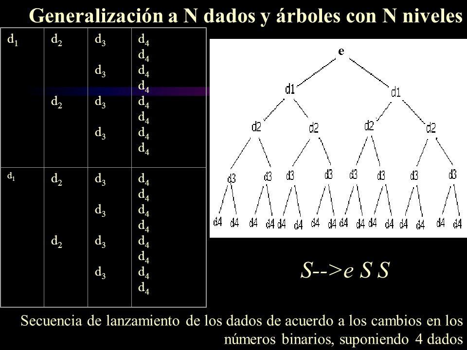 S-->e S S Generalización a N dados y árboles con N niveles