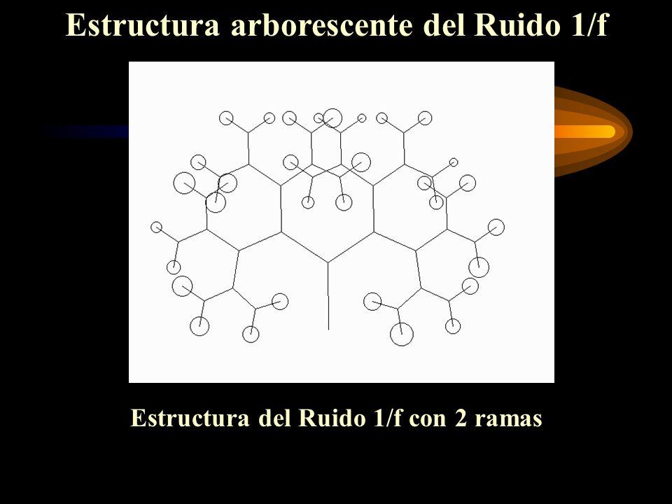 Estructura arborescente del Ruido 1/f