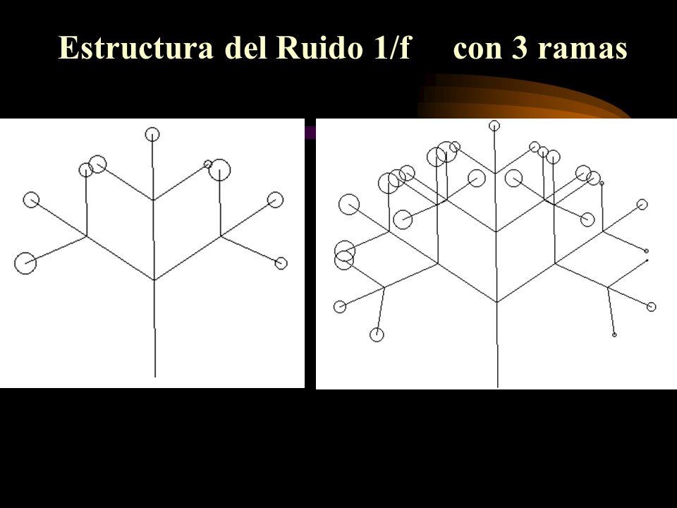 Estructura del Ruido 1/f con 3 ramas