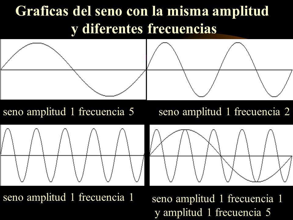 Graficas del seno con la misma amplitud y diferentes frecuencias