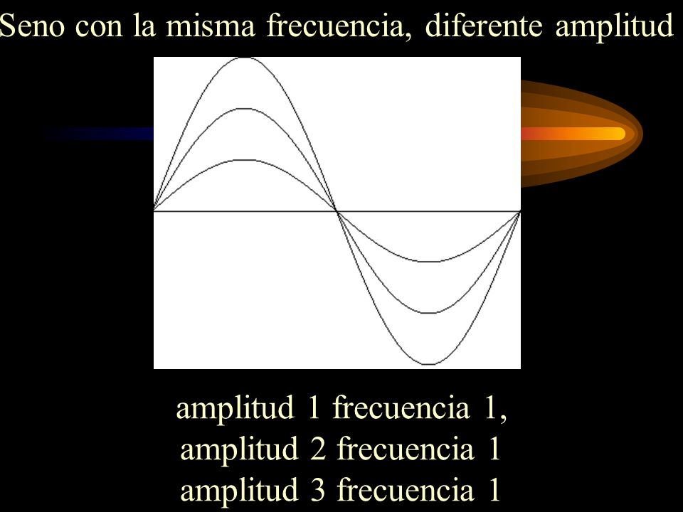 Seno con la misma frecuencia, diferente amplitud