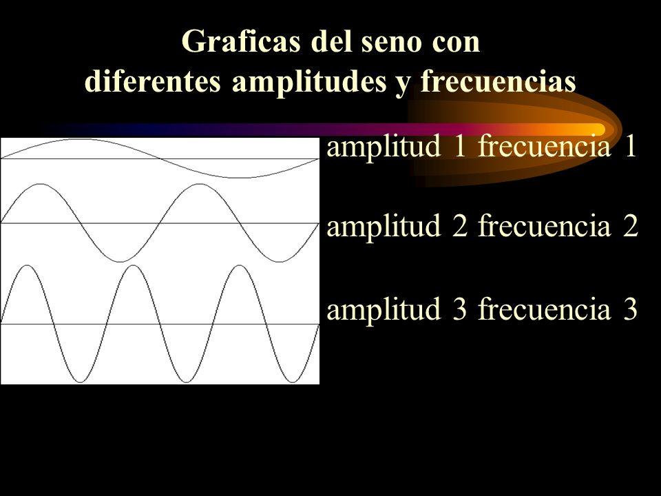 diferentes amplitudes y frecuencias