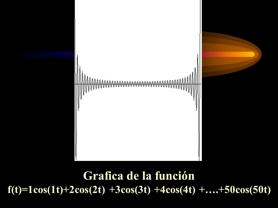 f(t)=1cos(1t)+2cos(2t) +3cos(3t) +4cos(4t) +….+50cos(50t)