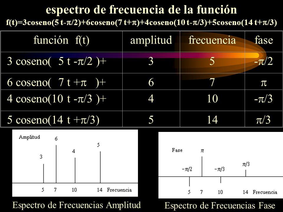 espectro de frecuencia de la función