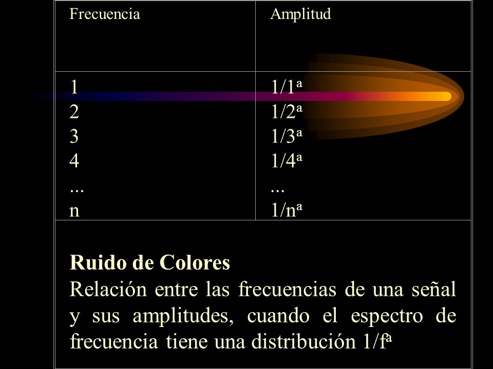 Frecuencia Amplitud. 1. 2. 3. 4. ... n. 1/1a. 1/2a. 1/3a. 1/4a. 1/na. Ruido de Colores.