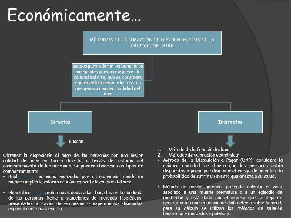 MÉTODOS DE ESTIMACIÓN DE LOS BENEFICIOS DE LA CALIDAD DEL AIRE