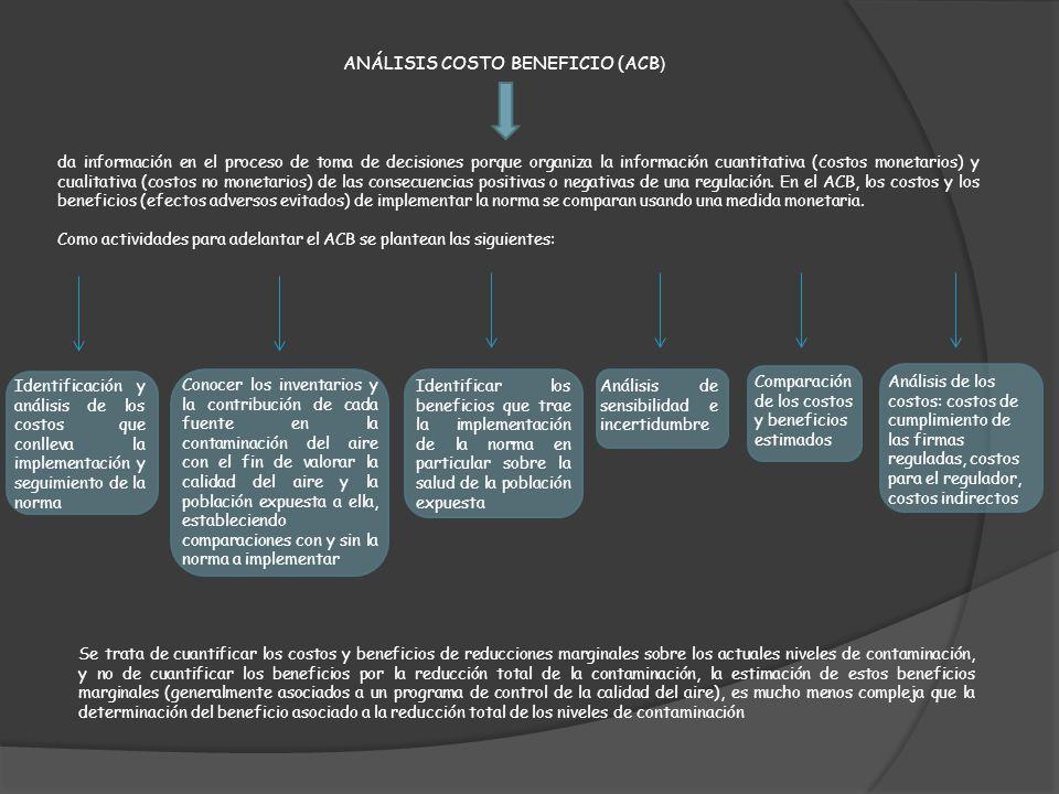 ANÁLISIS COSTO BENEFICIO (ACB)