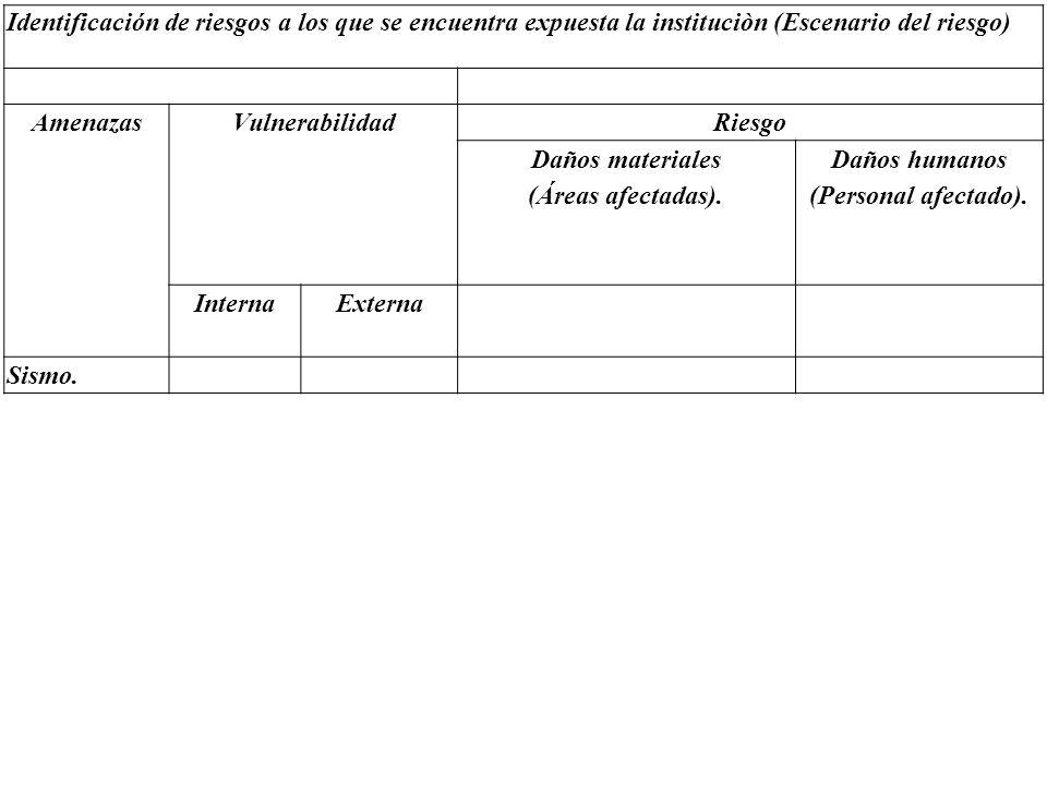 Identificación de riesgos a los que se encuentra expuesta la instituciòn (Escenario del riesgo)