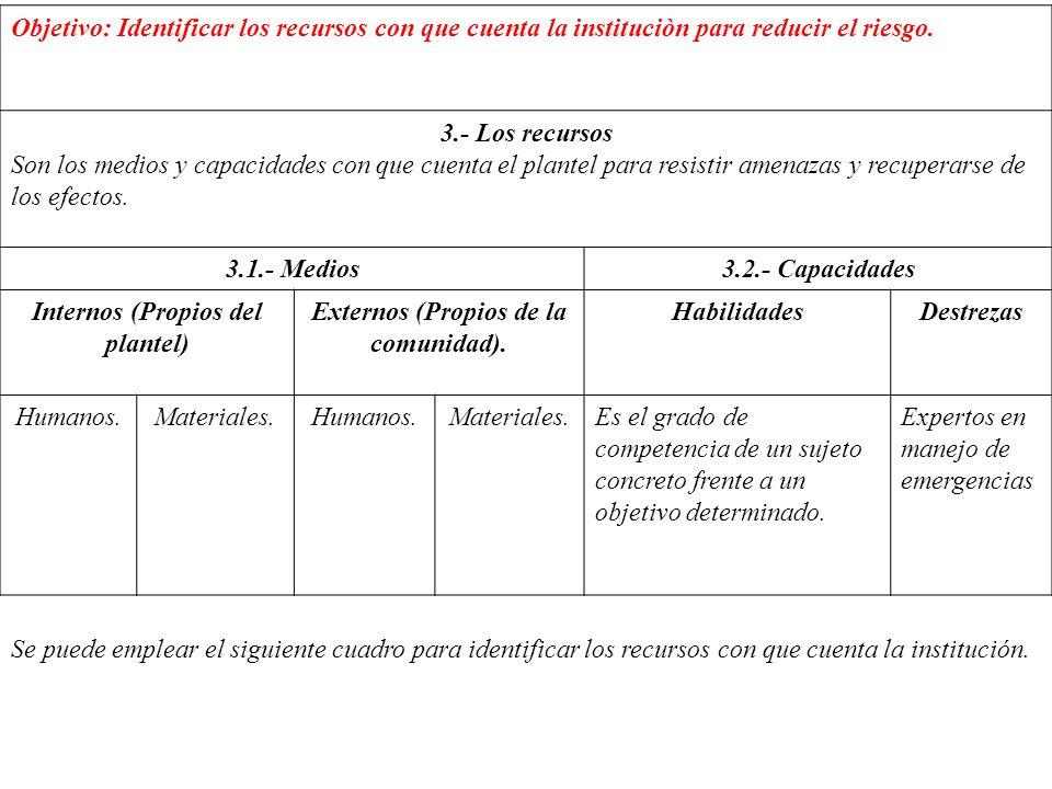 Internos (Propios del plantel) Externos (Propios de la comunidad).