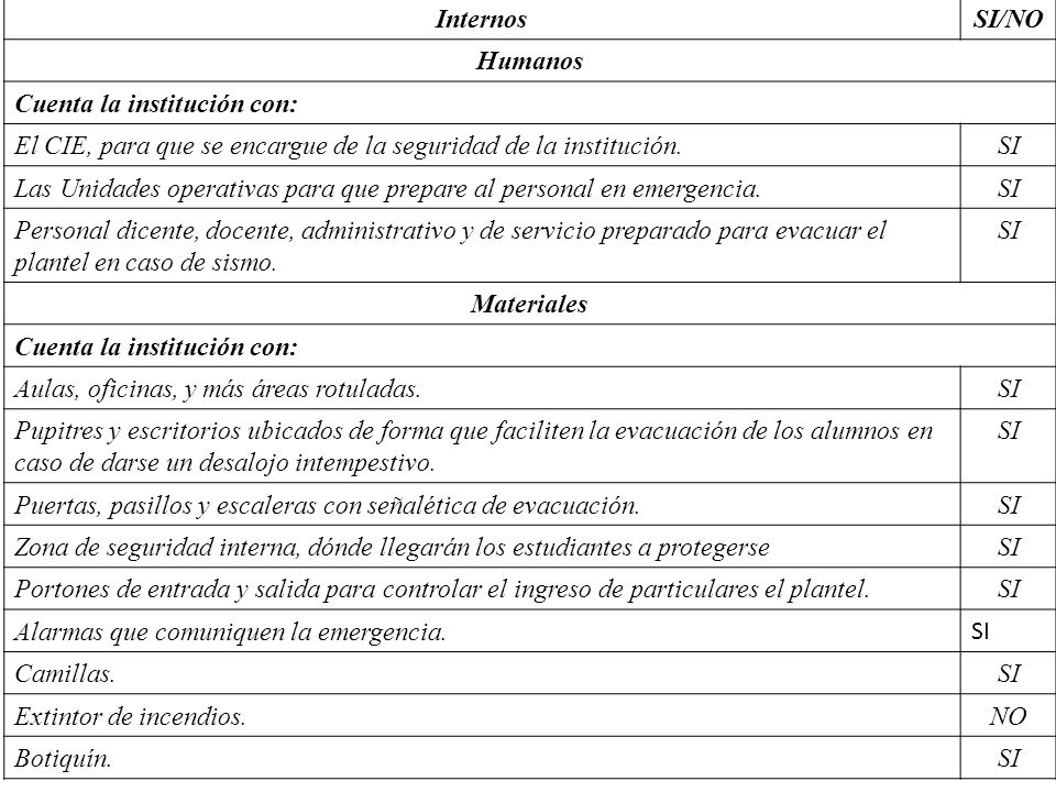 Internos SI/NO. Humanos. Cuenta la institución con: El CIE, para que se encargue de la seguridad de la institución.