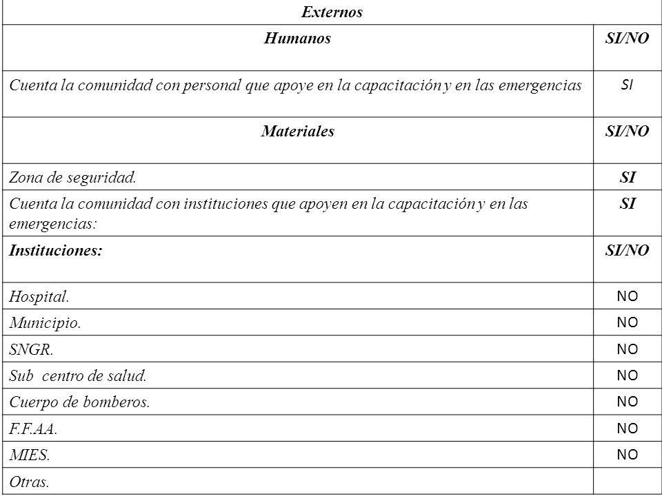 Externos Humanos. SI/NO. Cuenta la comunidad con personal que apoye en la capacitación y en las emergencias.