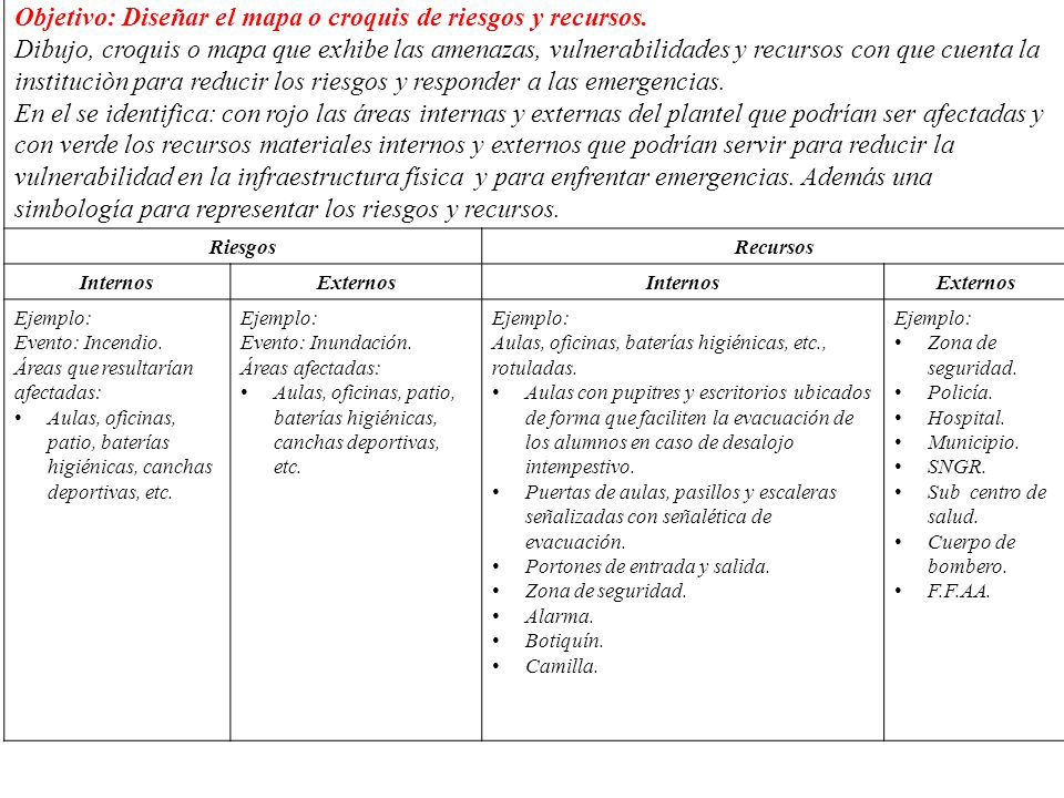 Objetivo: Diseñar el mapa o croquis de riesgos y recursos.