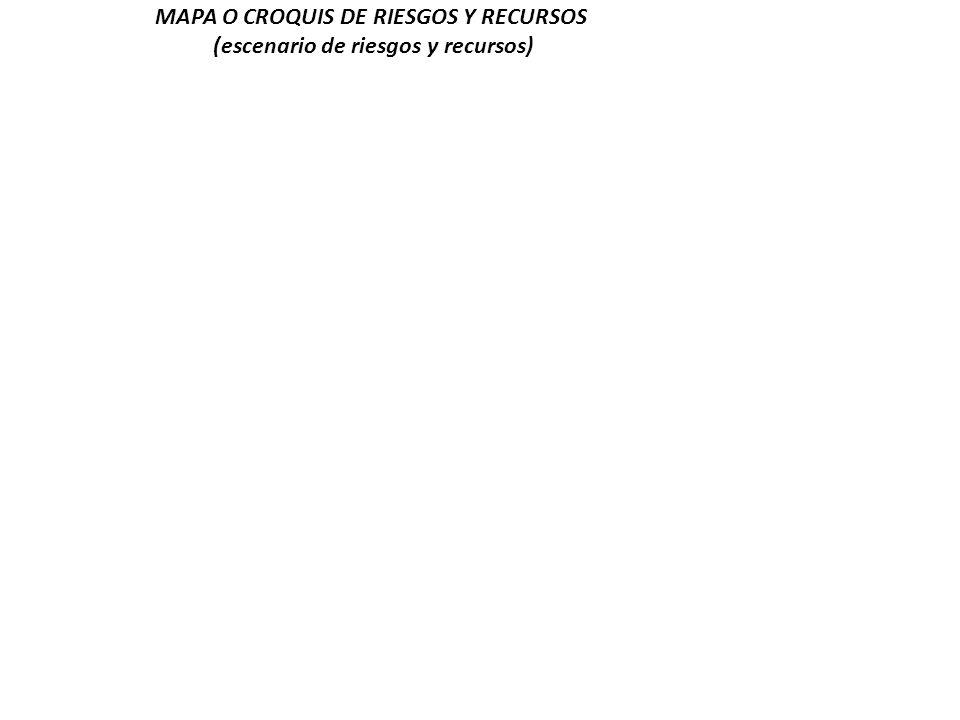 MAPA O CROQUIS DE RIESGOS Y RECURSOS (escenario de riesgos y recursos)