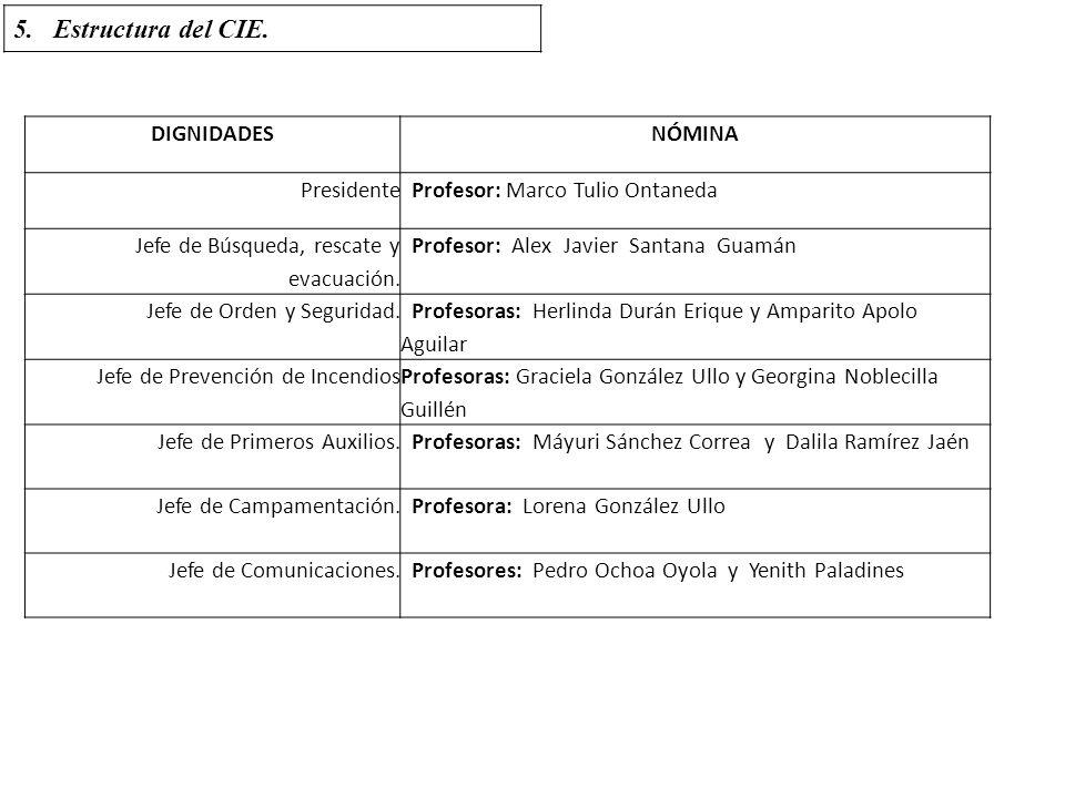 Estructura del CIE. DIGNIDADES NÓMINA Presidente