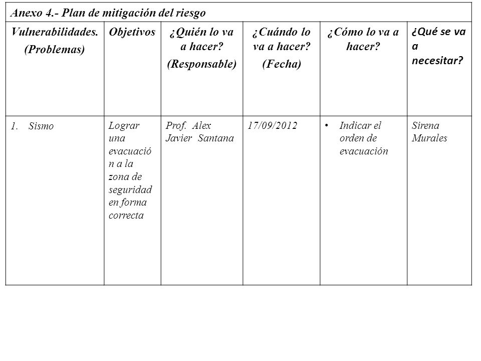 Anexo 4.- Plan de mitigación del riesgo Vulnerabilidades. (Problemas)