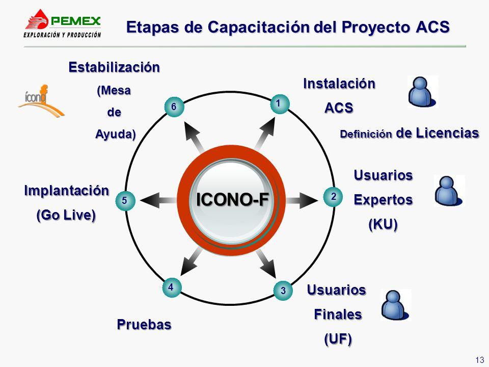 Etapas de Capacitación del Proyecto ACS