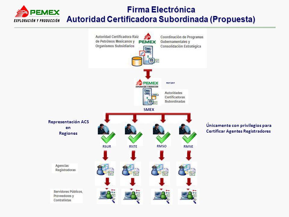 Firma Electrónica Autoridad Certificadora Subordinada (Propuesta)