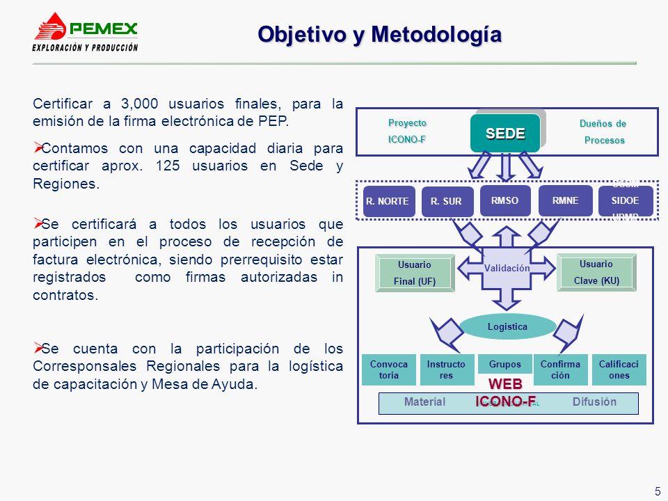 Objetivo y Metodología
