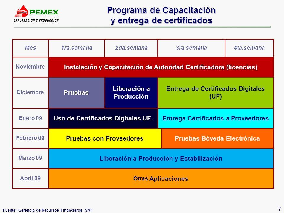 Programa de Capacitación y entrega de certificados