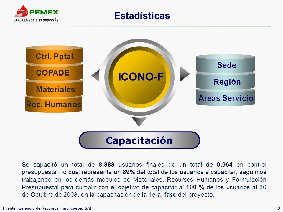 ICONO-F Estadísticas Capacitación Ctrl. Pptal. Sede COPADE Región