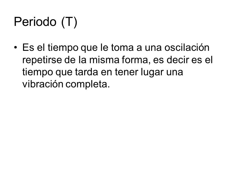 Periodo (T)
