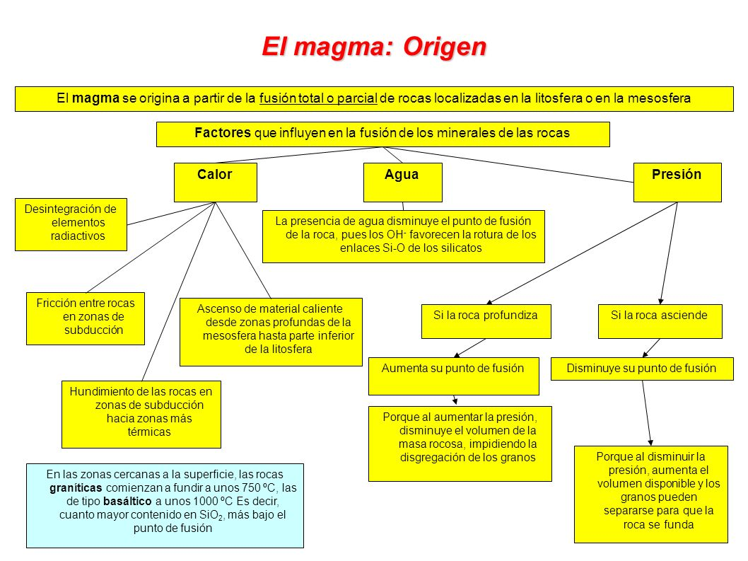 El magma: Origen El magma se origina a partir de la fusión total o parcial de rocas localizadas en la litosfera o en la mesosfera.