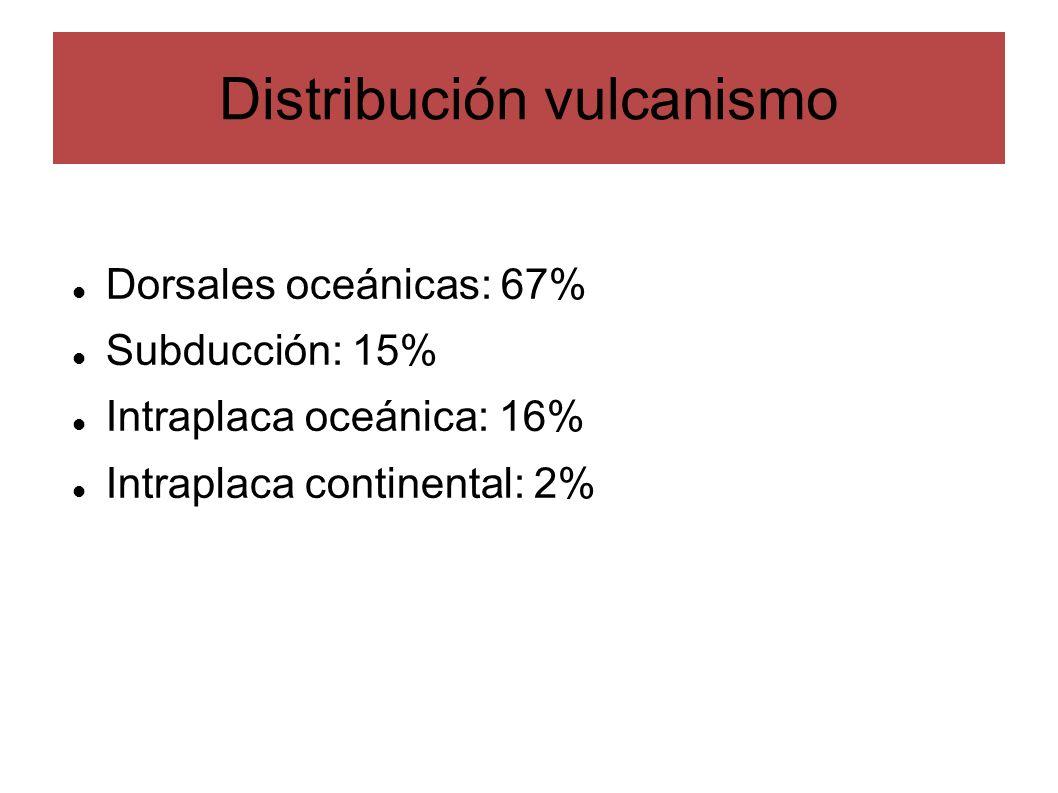 Distribución vulcanismo