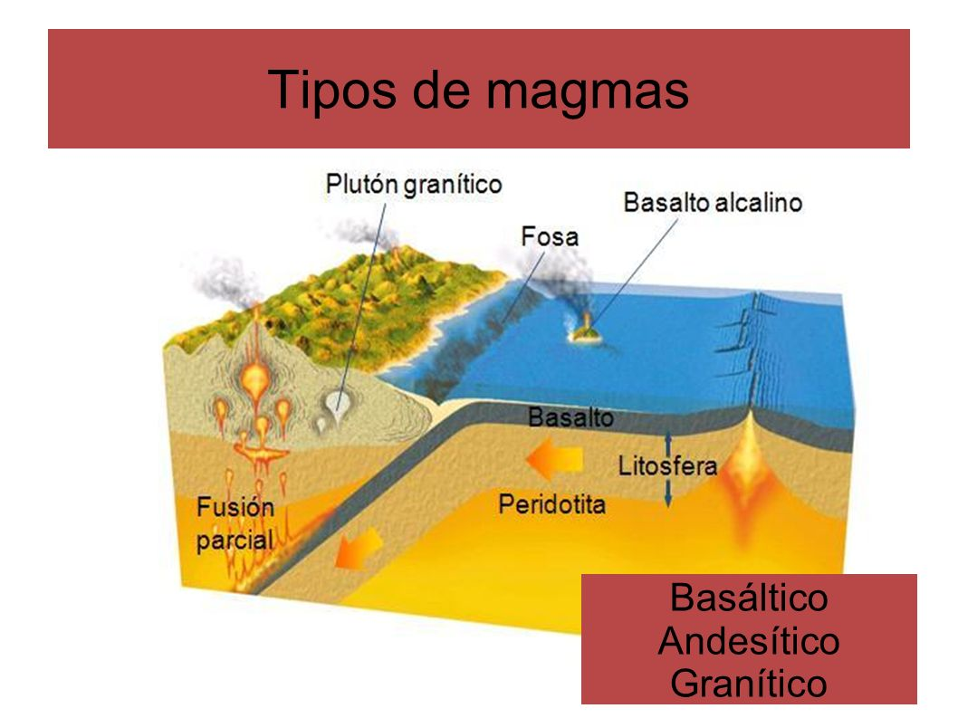 Basáltico Andesítico Granítico