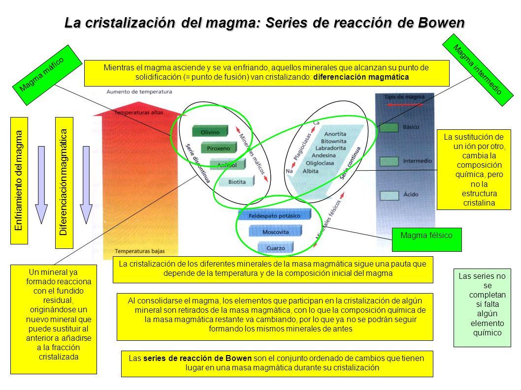 La cristalización del magma: Series de reacción de Bowen