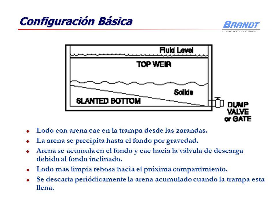 Configuración Básica Lodo con arena cae en la trampa desde las zarandas. La arena se precipita hasta el fondo por gravedad.