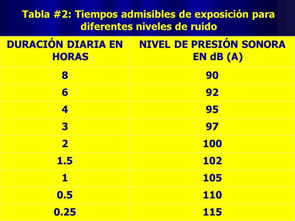 DURACIÓN DIARIA EN HORAS NIVEL DE PRESIÓN SONORA EN dB (A)