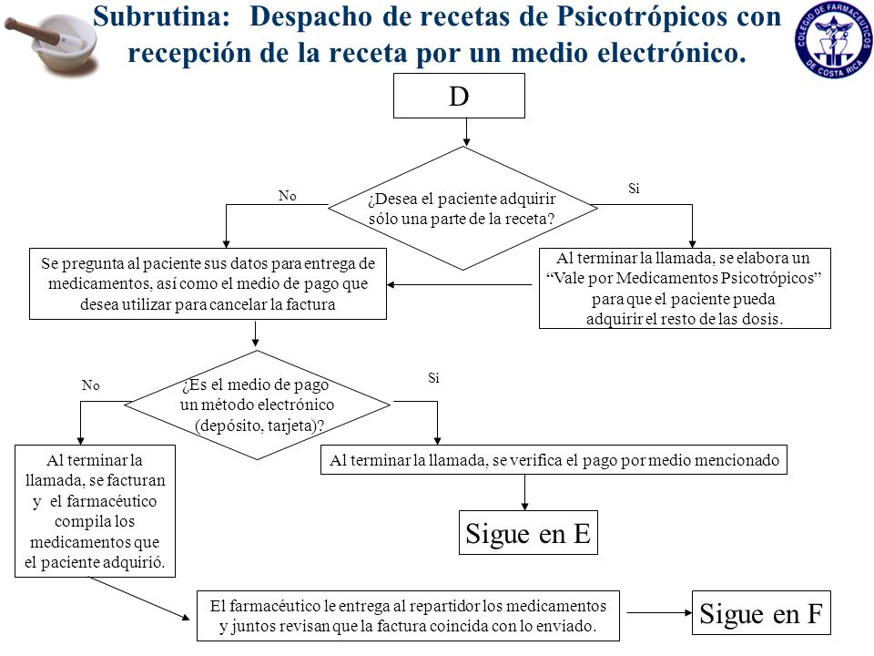 Subrutina: Despacho de recetas de Psicotrópicos con recepción de la receta por un medio electrónico.