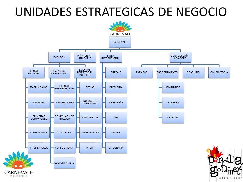 UNIDADES ESTRATEGICAS DE NEGOCIO