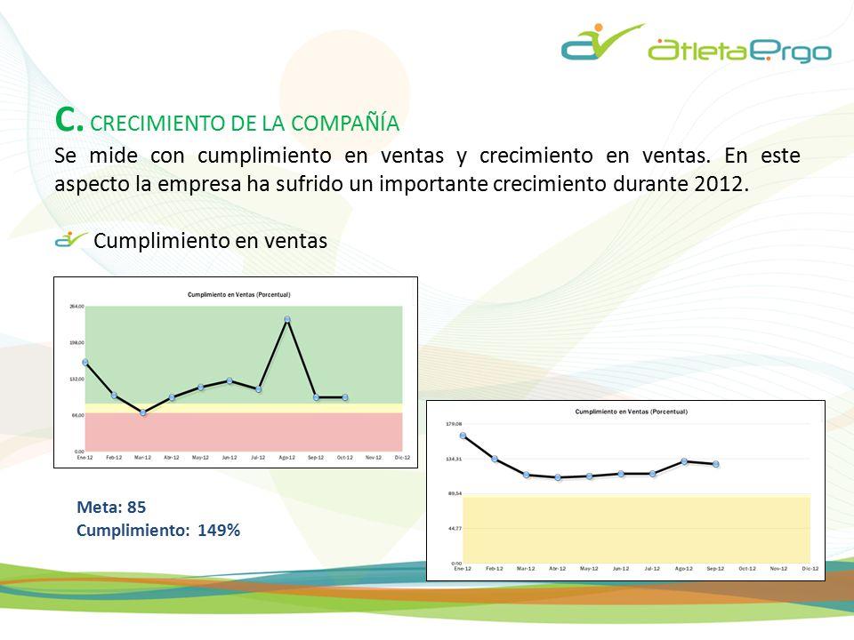 C. CRECIMIENTO DE LA COMPAÑÍA