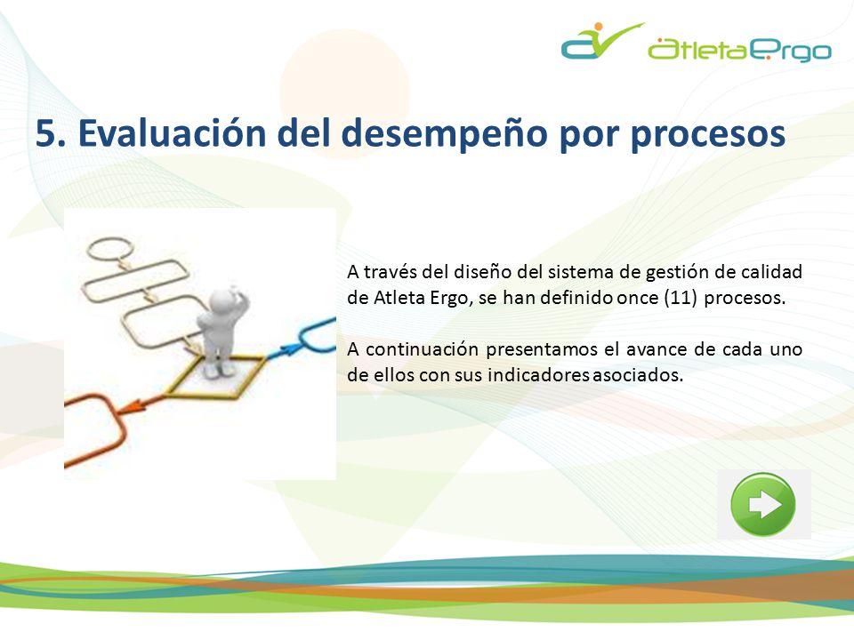 5. Evaluación del desempeño por procesos