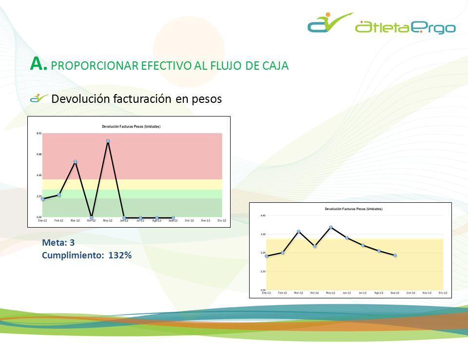 A. PROPORCIONAR EFECTIVO AL FLUJO DE CAJA