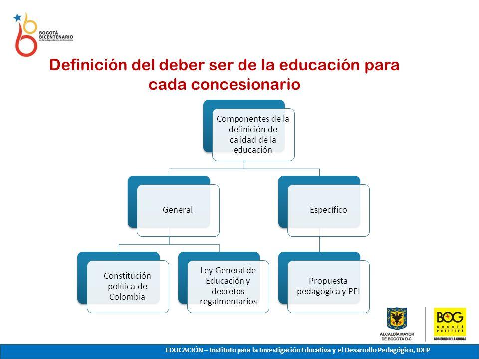 Definición del deber ser de la educación para cada concesionario